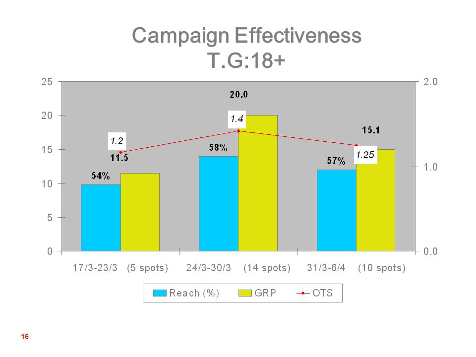 16 Campaign Effectiveness T.G:18+