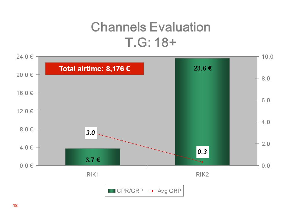 18 Channels Evaluation T.G: 18+ Total airtime: 8,176 €