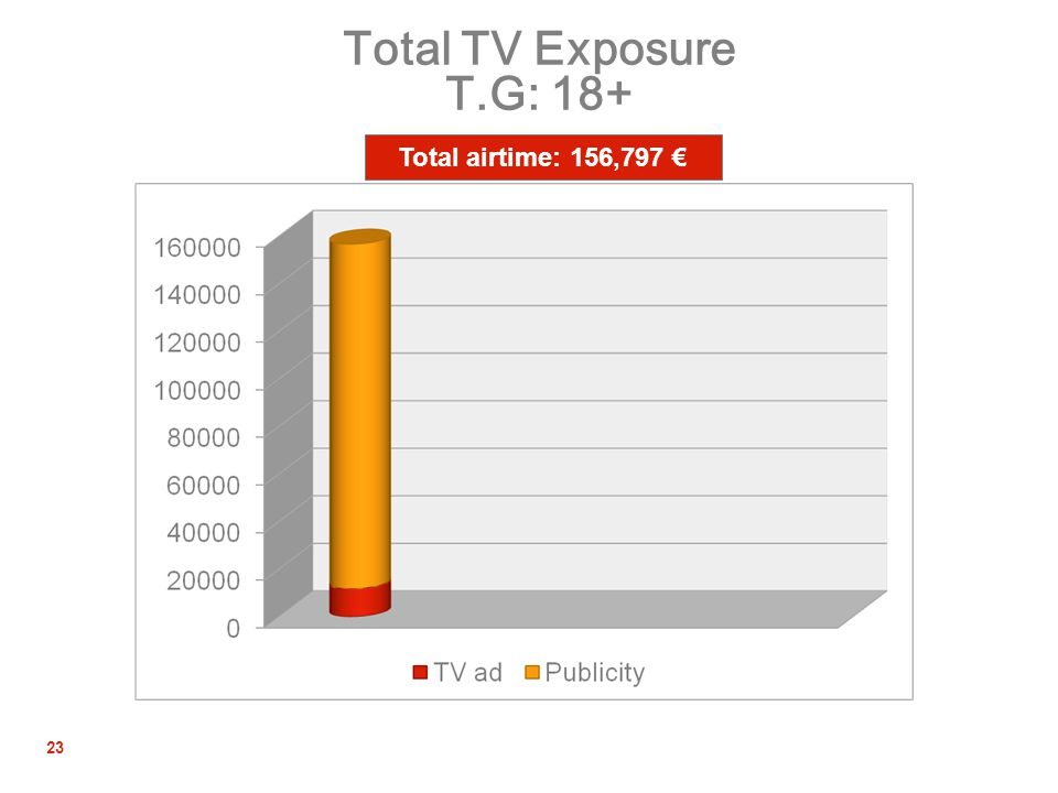 23 Total TV Exposure T.G: 18+ Total airtime: 156,797 €