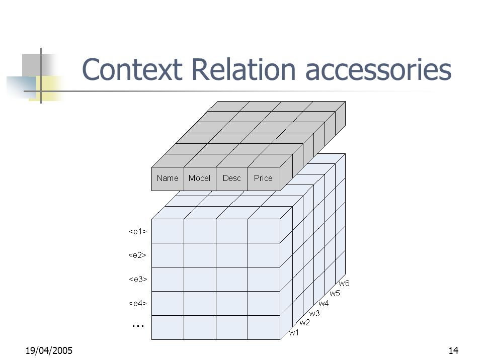 19/04/ Context Relation accessories
