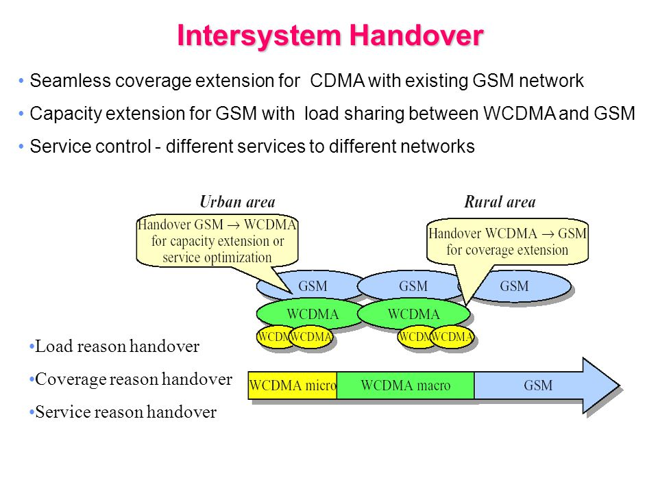 Seamless coverage extension for CDMA with existing GSM network Capacity extension for GSM with load sharing between WCDMA and GSM Service control - different services to different networks Intersystem Handover Load reason handover Coverage reason handover Service reason handover