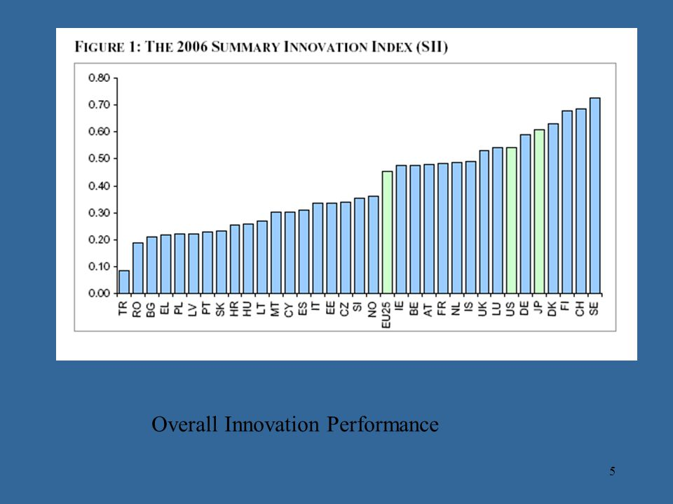 5 Overall Innovation Performance