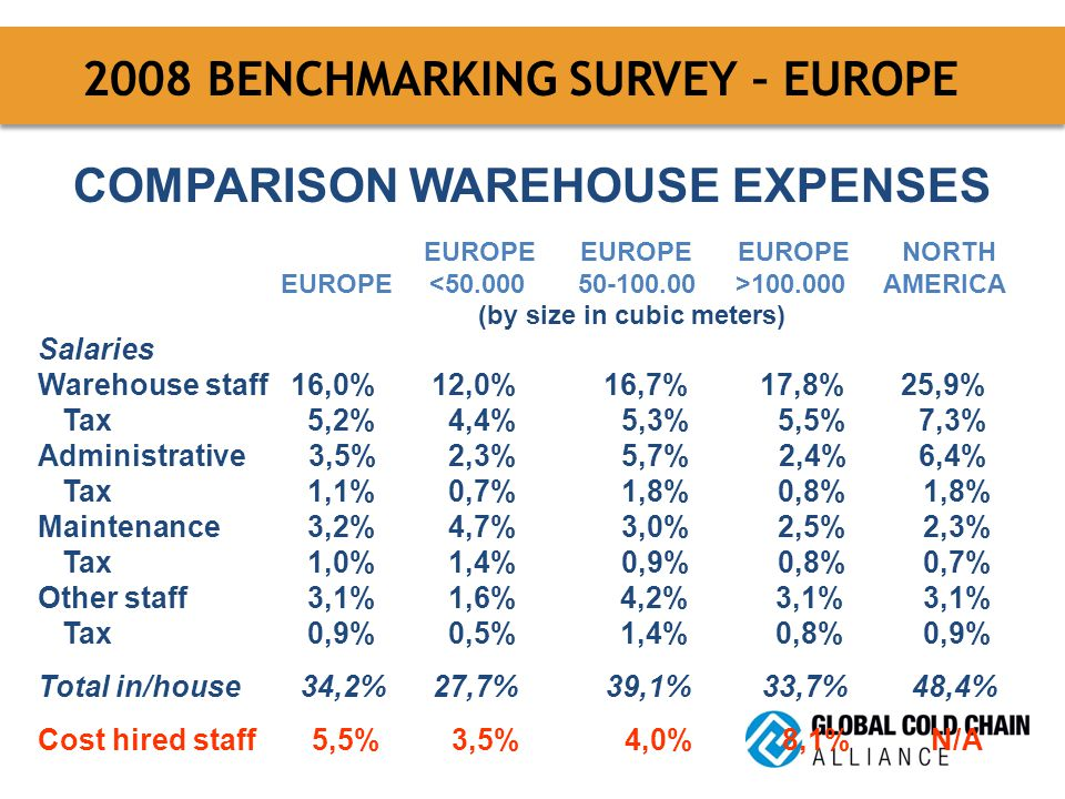 COMPARISON WAREHOUSE EXPENSES EUROPE EUROPE EUROPE NORTH EUROPE 100.000 AMERICA (by size in cubic meters) Salaries Warehouse staff 16,0% 12,0% 16,7% 17,8% 25,9% Tax 5,2% 4,4% 5,3% 5,5% 7,3% Administrative 3,5% 2,3% 5,7% 2,4% 6,4% Tax 1,1% 0,7% 1,8% 0,8% 1,8% Maintenance 3,2% 4,7% 3,0% 2,5% 2,3% Tax 1,0% 1,4% 0,9% 0,8% 0,7% Other staff 3,1% 1,6% 4,2% 3,1% 3,1% Tax 0,9% 0,5% 1,4% 0,8% 0,9% Total in/house 34,2% 27,7% 39,1% 33,7% 48,4% Cost hired staff 5,5% 3,5% 4,0% 8,1% N/A 2008 BENCHMARKING SURVEY – EUROPE