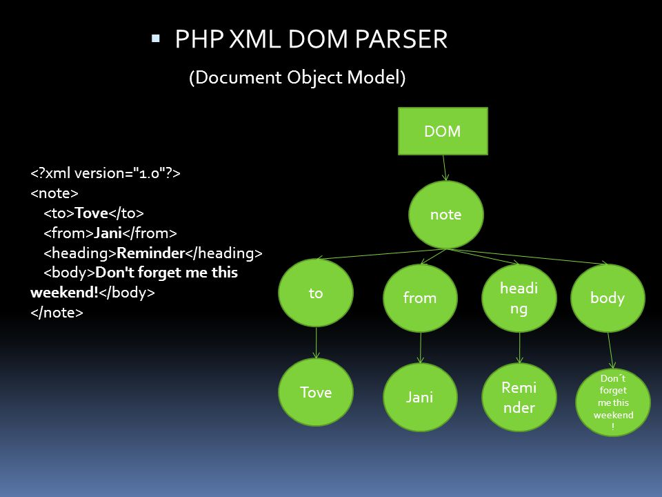 PHP XML DOM PARSER (Document Object Model) Tove Jani Reminder Don t forget me this weekend.