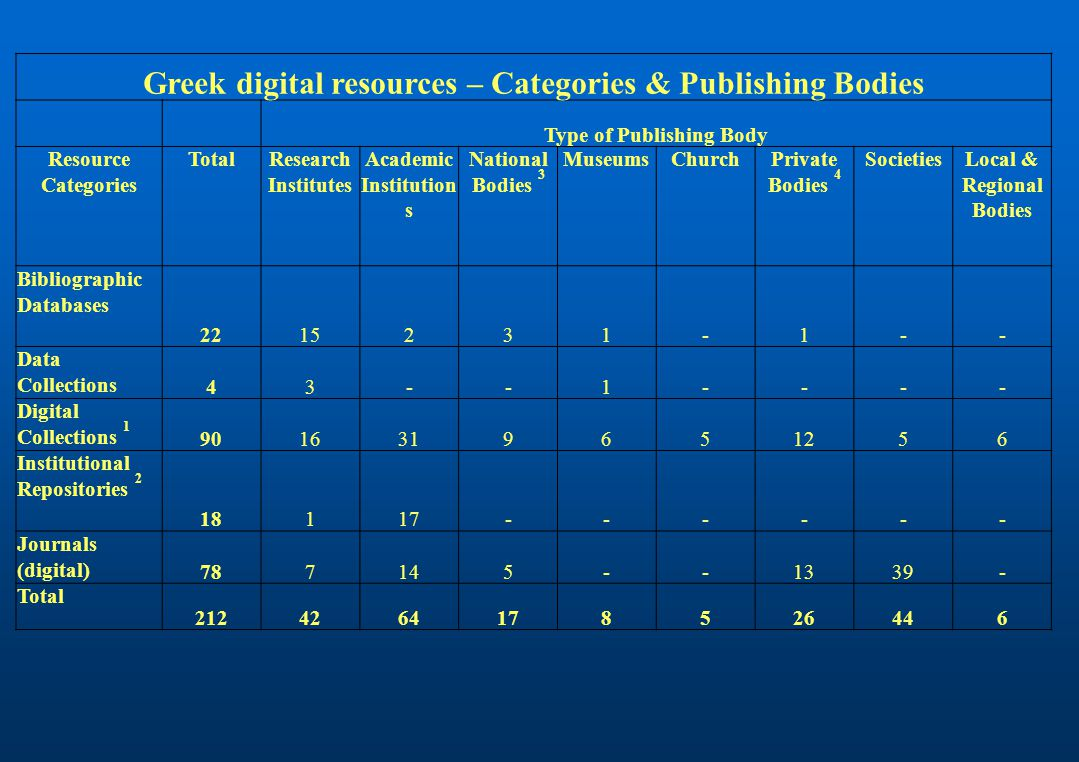 Greek digital resources – Categories & Publishing Bodies Type of Publishing Body Resource Categories TotalResearch Institutes Academic Institution s National Bodies 3 MuseumsChurchPrivate Bodies 4 SocietiesLocal & Regional Bodies Bibliographic Databases 2215231-1-- Data Collections 43--1---- Digital Collections 1 9016319651256 Institutional Repositories 2 18117------ Journals (digital) 787145--1339- Total 2124264178526446