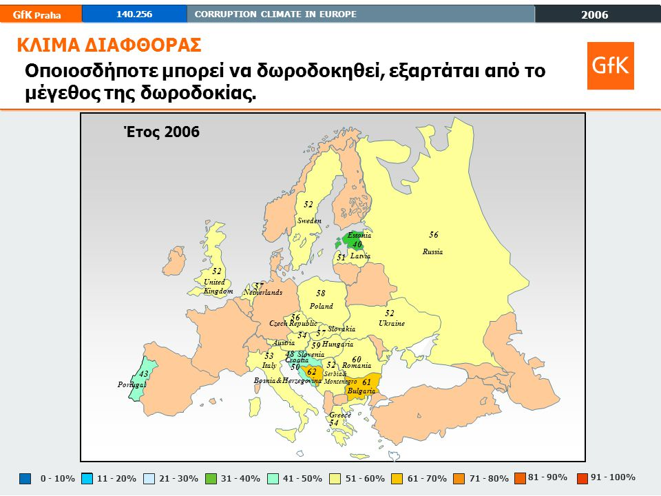 2006 GfK Praha CORRUPTION CLIMATE IN EUROPE % % % %0 - 10% % % % % % ΚΛΙΜΑ ΔΙΑΦΘΟΡΑΣ Έτος 2006 Poland 58 Ukraine 52 Russia 56 Italy 53 Greece 54 Slovenia 48 Estonia 40 Austria 54 United Kingdom 52 Portugal 43 Netherlands 57 Sweden 52 Hungaria Slovakia Czech Republic 56 Romania 60 Bulgaria 61 Latvia 51 Serbia& Montenegro 52 Croatia 50 Bosnia&Herzegovina 62 Οποιοσδήποτε μπορεί να δωροδοκηθεί, εξαρτάται από το μέγεθος της δωροδοκίας.