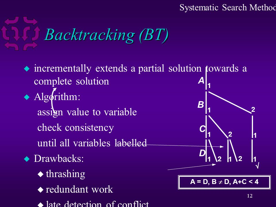 12 Backtracking (BT) u incrementally extends a partial solution towards a complete solution u Algorithm: assign value to variable check consistency until all variables labelled u Drawbacks: u thrashing u redundant work u late detection of conflict Systematic Search Methods A C B 1 1 1 1 2 2 A = D, B  D, A+C < 4 1 2  D 2 1 1
